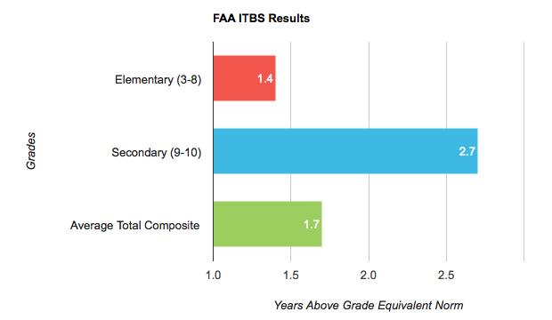 ITBS Scores